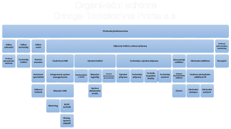 organizacni-schema-omega-teplotechna